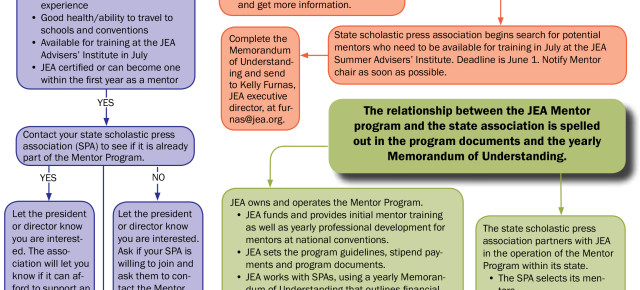 Procedures for Mentor, Mentee enrollment updated